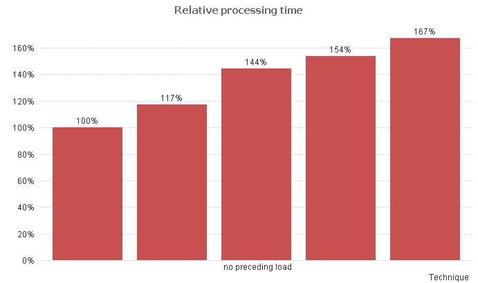 result - no preceding load, x columns